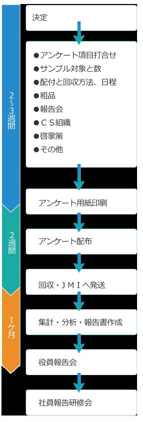 株式会社日本マネジメント協会 Cs調査